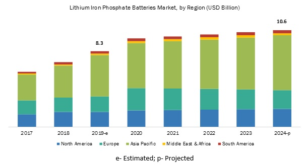 Lithium Iron Phosphate Batteries Market