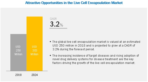 Live Cell Encapsulation Market