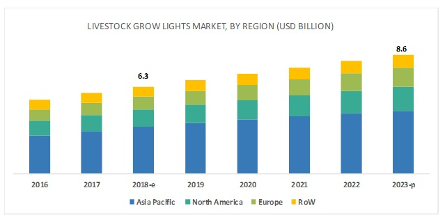Livestock Grow Lights Market by Region