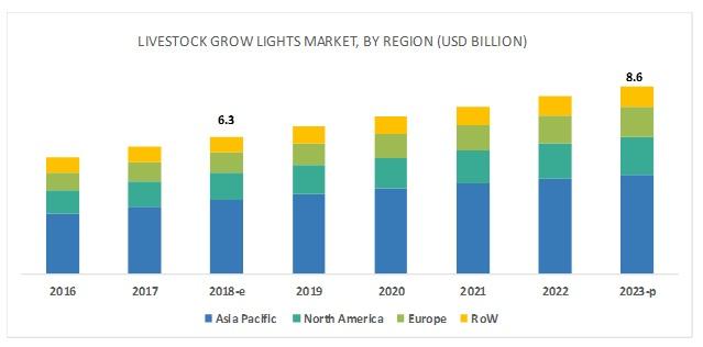 Livestock Grow Lights Market