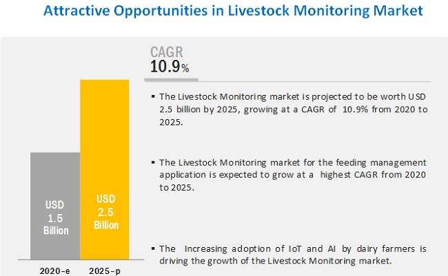 Livestock Monitoring Market