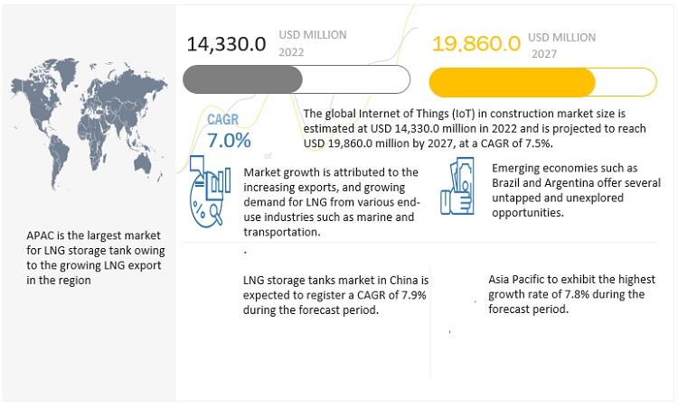 LNG Storage Tank Market