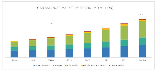 Load Balancer Market