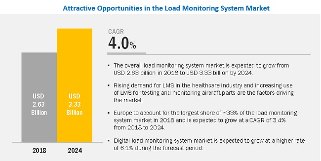 Load Monitoring System Market