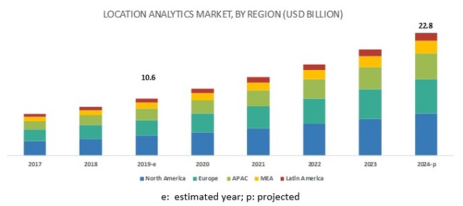 Location Analytics Market