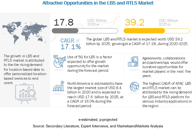 Location-Based Services (LBS) and Real-Time Location Systems (RTLS) Market