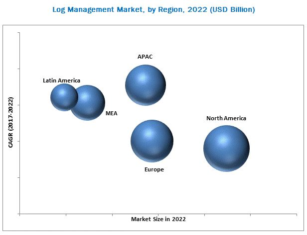 Log Management Market