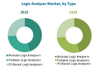Logic Analyzer Market