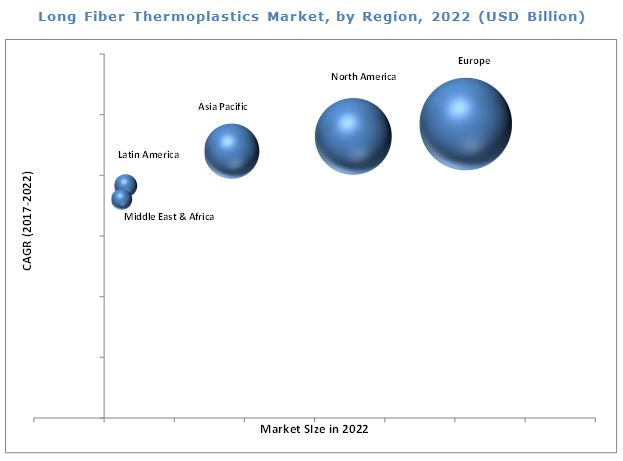 Long Fiber Thermoplastics Market