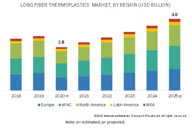 Long Fiber Thermoplastics Market