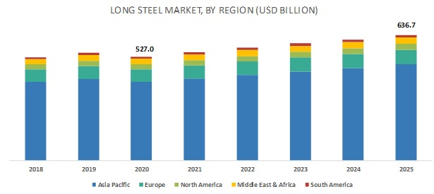 Long Steel Market