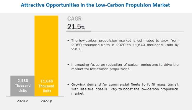 Low-Carbon Propulsion Market