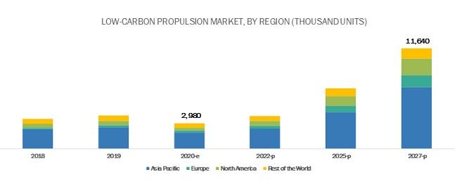 Low-Carbon Propulsion Market