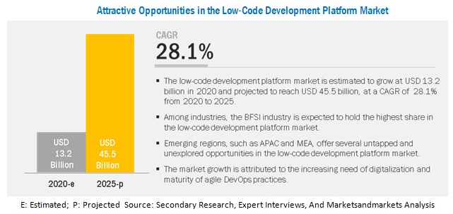Low-Code Development Platform Market