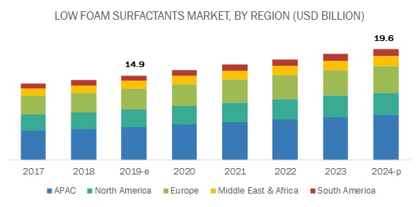 Low Foam Surfactants Market