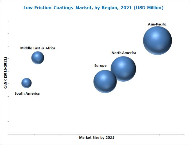 Low Friction Coatings Market