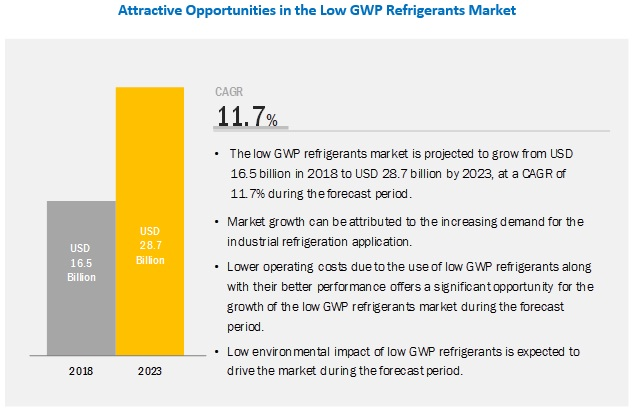 Low GWP Refrigerants Market