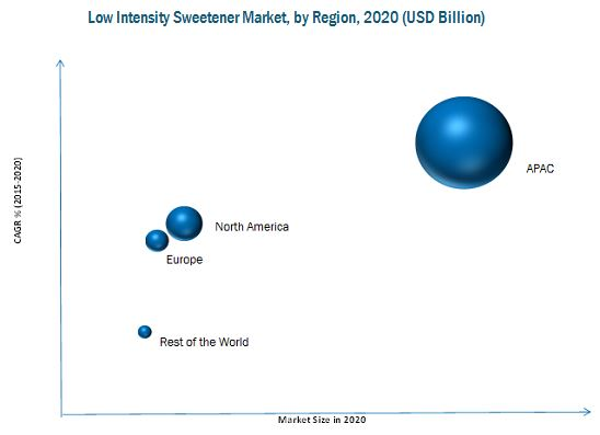 Low Intensity Sweeteners Market