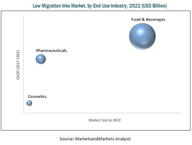 Low Migration Inks Market