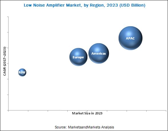 Low Noise Amplifier (LNA) Market