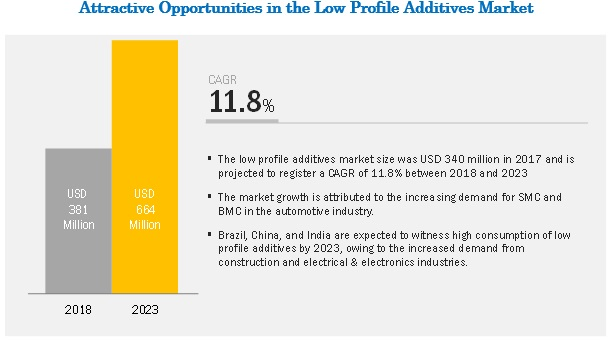 Low Profile Additives Market