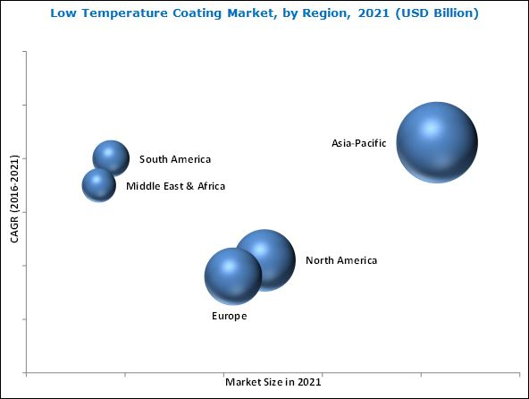 Low Temperature Coating Market
