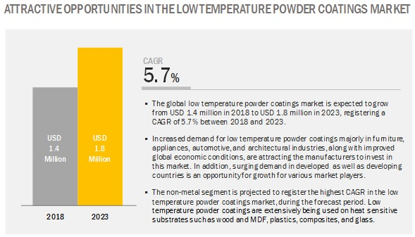 Low Temperature Powder Coatings Market
