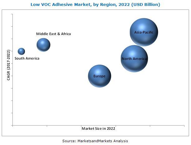 Low VOC Adhesive Market