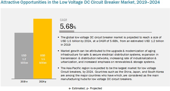 Low Voltage DC Circuit Breaker Market