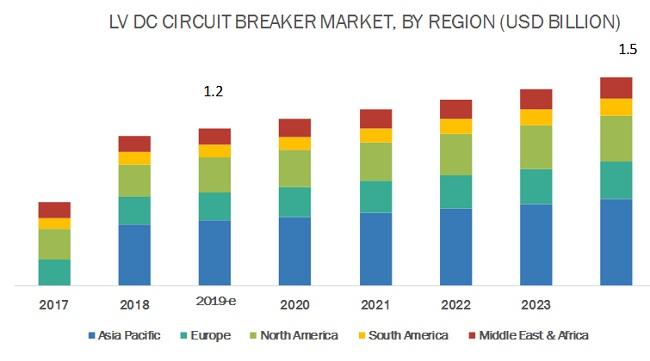 Low Voltage DC Circuit Breaker Market Region