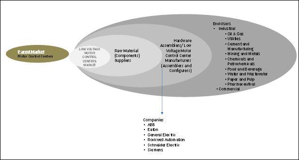 Low Voltage Motor Control Centers Market