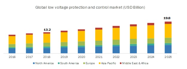 Low Voltage Protection and Control Market