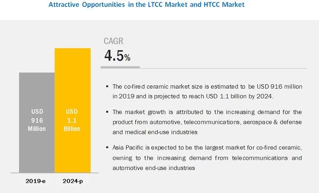 LTCC Market and HTCC Market