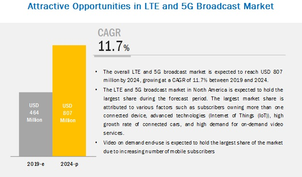 LTE and 5G Broadcast Market