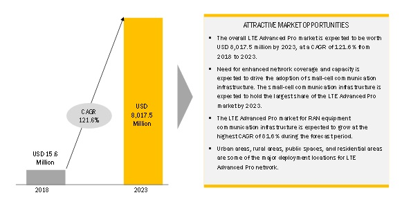 LTE Advanced Pro Market | Industry Analysis and Market