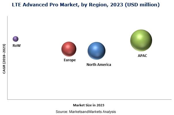 LTE Advanced Pro Market