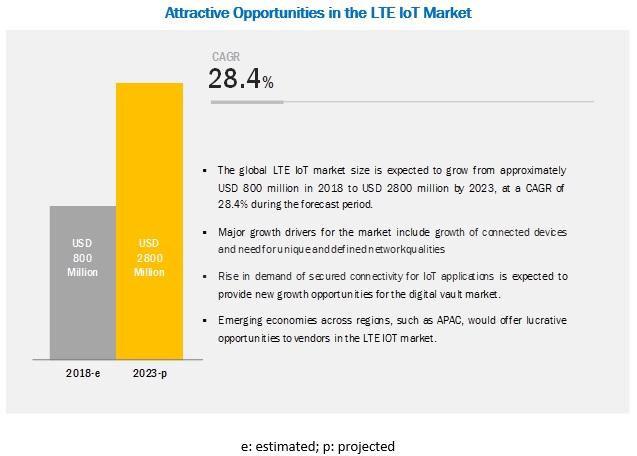 LTE IoT Market