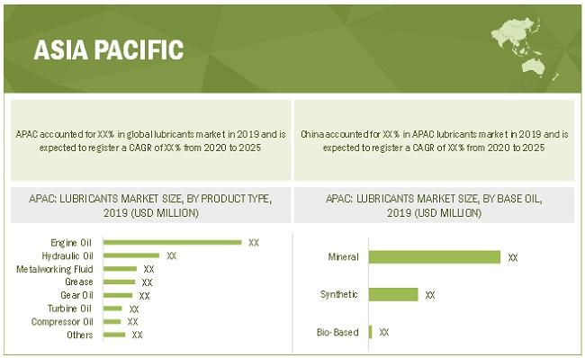 Lubricants Market by Region