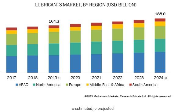 Lubricants Market