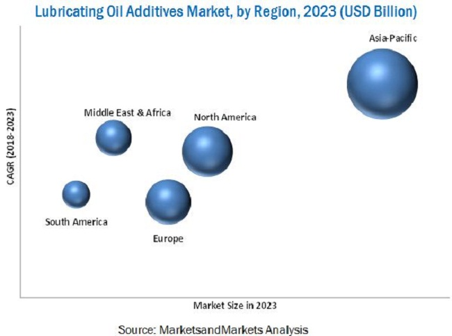 Lubricating Oil Additives Market