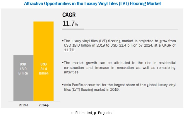Luxury Vinyl Tiles (LVT) Flooring Market