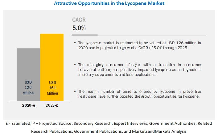 Lycopene Market - Business Opportunities