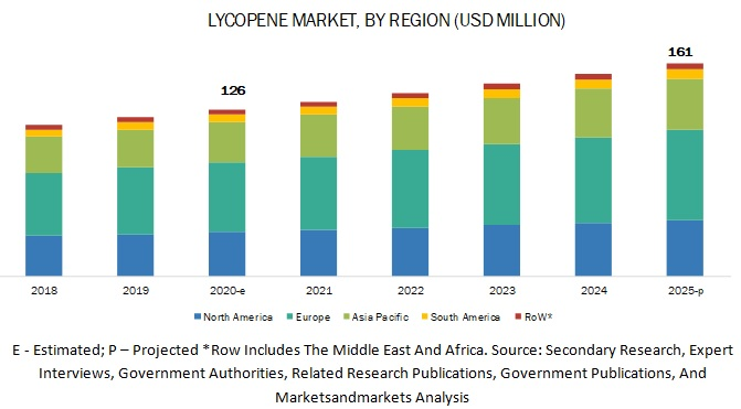 Lycopene Market by Region