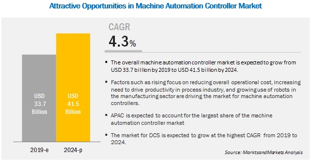 Machine Automation Controller Market