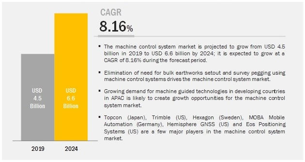 Machine Control System Market by Type & Equipment - Global