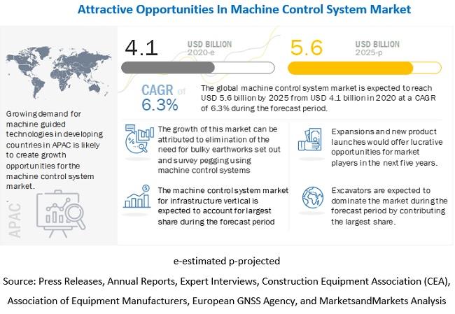 Machine Control System Market