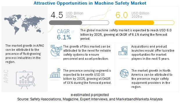 Machine Safety Market