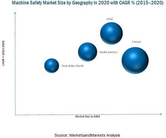Machine Safety Market