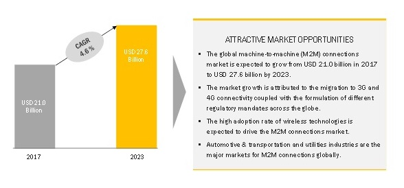 Machine-To-Machine Market, M2M Market