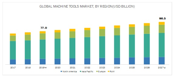Global Machine Tools Market